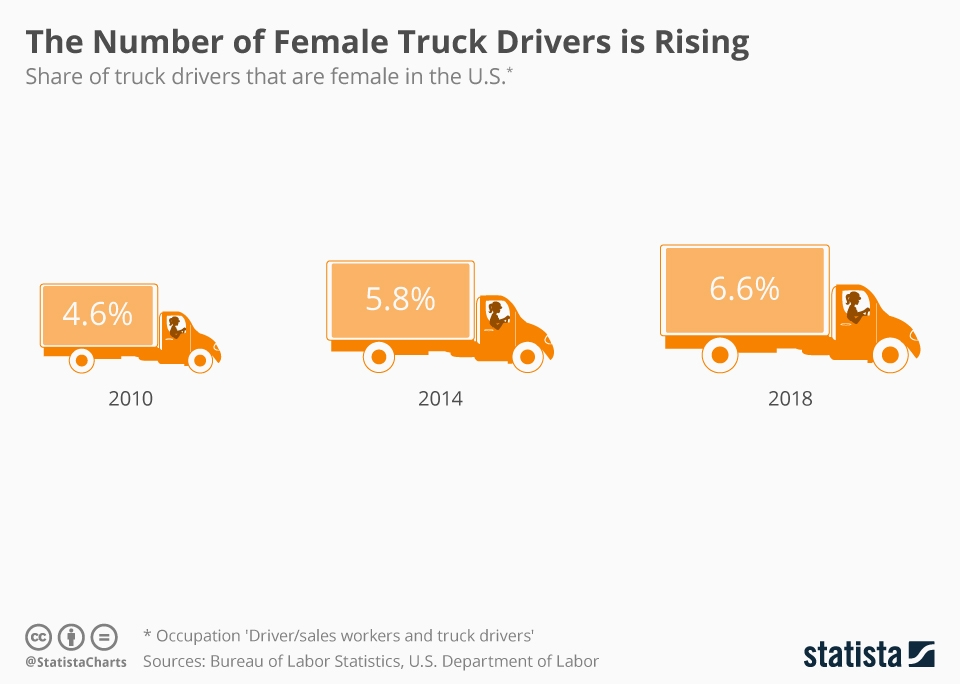 Chart showing the growth in Female Truck Drivers since 2010