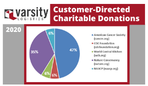 Varsity customer directed charity donations pie chart